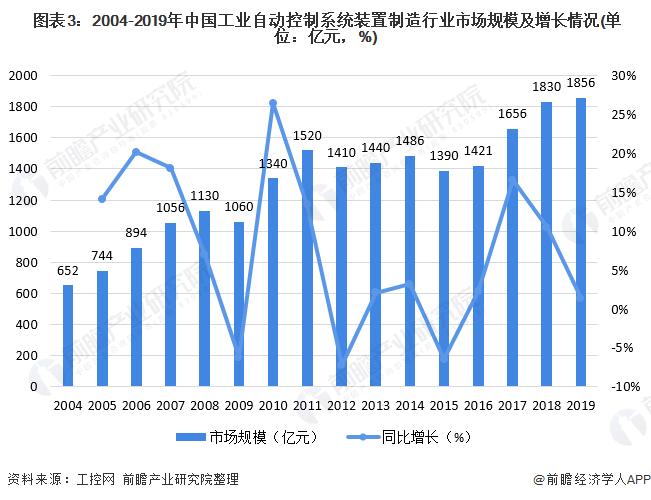 图表3:2004-2019年中国工业自动控制系统装置制造行业市场规模及增长情况(单位:亿元,%)
