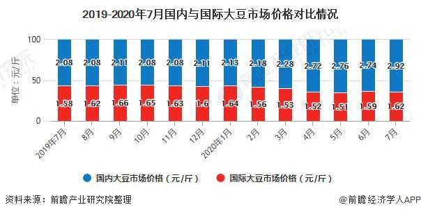 2019-2020年7月国内与国际大豆市场价格对比情况