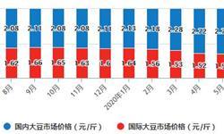 2020年1-7月中国<em>大豆</em>行业市场分析:进口量累计超5500万吨