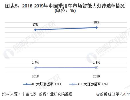 图表5:2018-2019年中国乘用车市场智能大灯渗透率情况(单位:%)