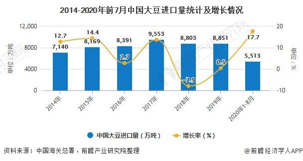 2014-2020年前7月中国大豆进口量统计及增长情况
