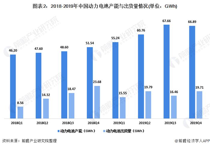 图表2:2018-2019年中国动力电池产能与出货量情况(单位:GWh)