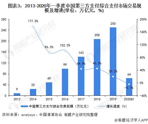 图表3:2013-2020年一季度中国第三方支付综合支付市场交易规模及增速(单位:万亿元,%)