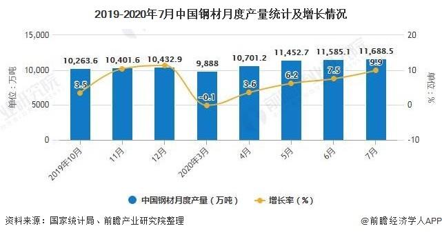 2019-2020年7月中国钢材月度产量统计及增长情况