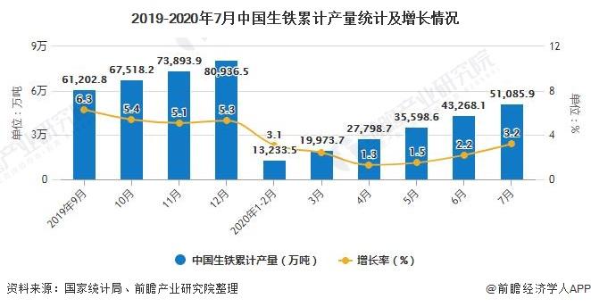 2019-2020年7月中国生铁累计产量统计及增长情况