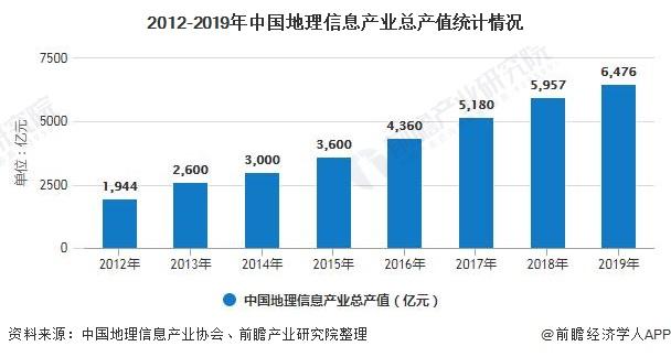 2012-2019年中国地理信息产业总产值统计情况