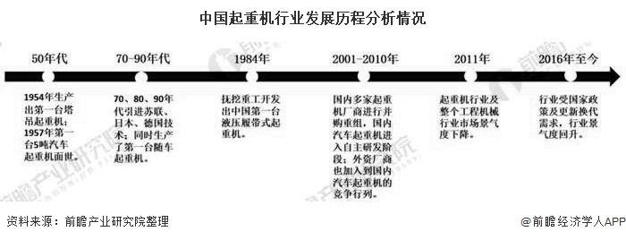 中国起重机行业发展历程分析情况