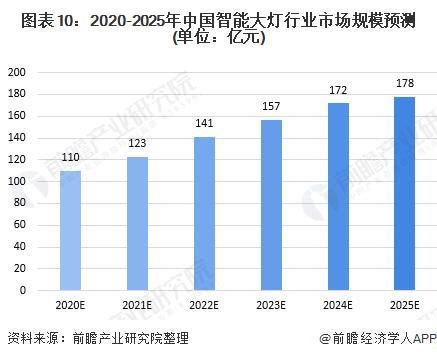 图表10:2020-2025年中国智能大灯行业市场规模预测(单位:亿元)