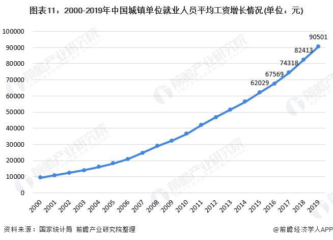 图表11:2000-2019年中国城镇单位就业人员平均工资增长情况(单位:元)