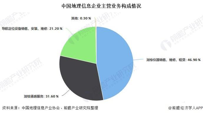 中国地理信息企业主营业务构成情况