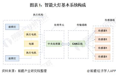 图表1:智能大灯基本系统构成