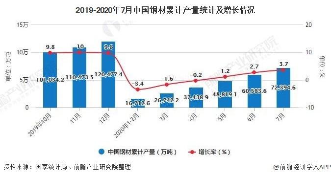 2019-2020年7月中国钢材累计产量统计及增长情况