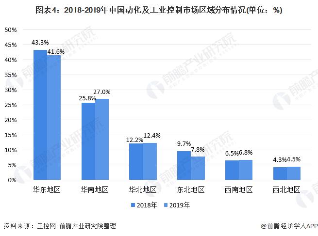 图表4:2018-2019年中国动化及工业控制市场区域分布情况(单位:%)