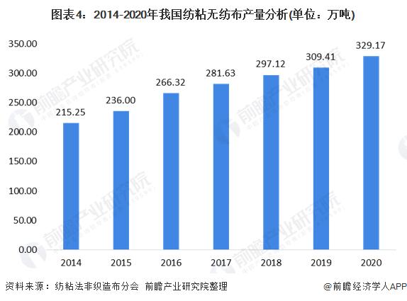 图表4:2014-2020年我国纺粘无纺布产量分析(单位:万吨)