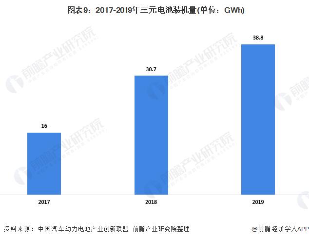 图表9:2017-2019年三元电池装机量(单位:GWh)