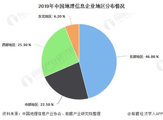 2019年中国地理信息企业地区分布情况