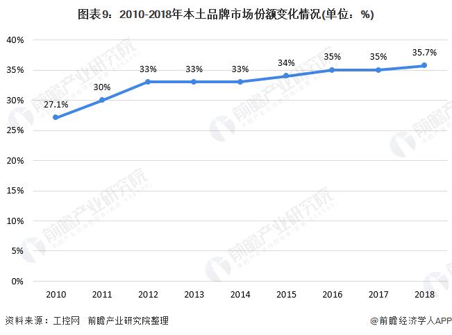 图表9:2010-2018年本土品牌市场份额变化情况(单位:%)