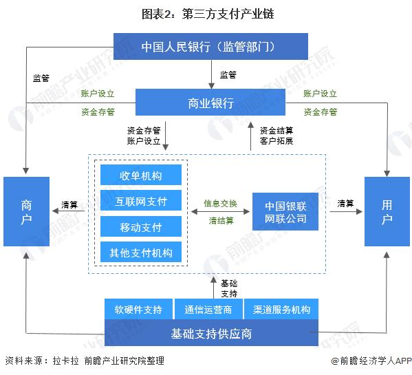 图表2:第三方支付产业链