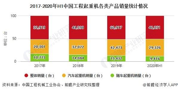 2017-2020年H1中国工程起重机各类产品销量统计情况