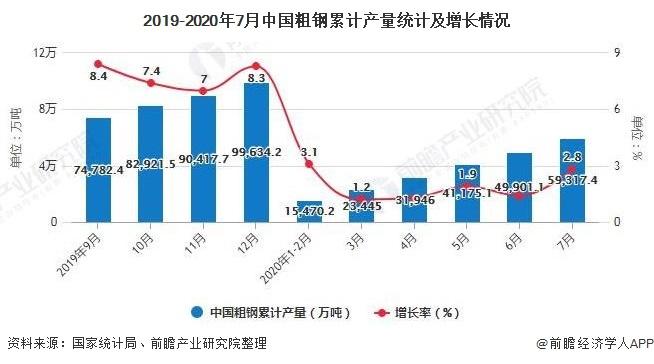 2019-2020年7月中国粗钢累计产量统计及增长情况