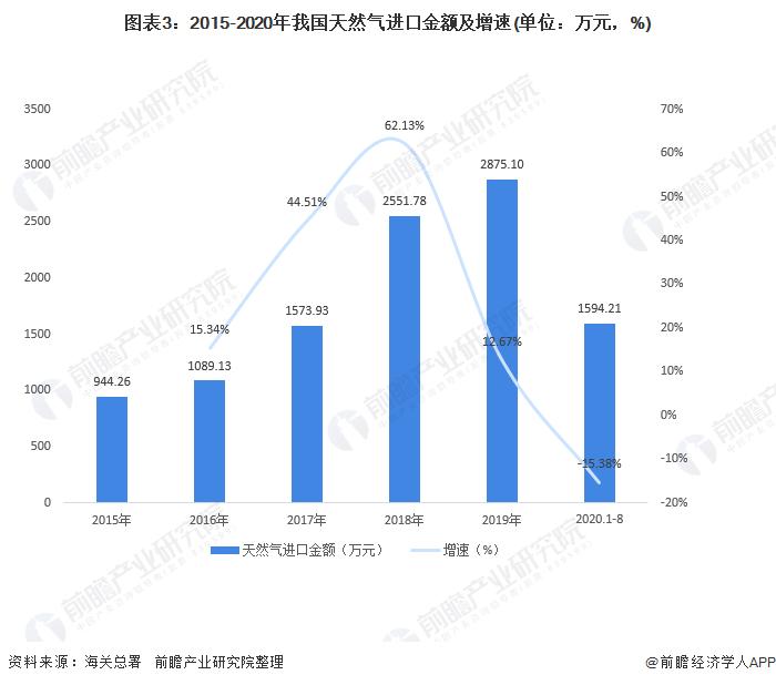 图表3:2015-2020年我国天然气进口金额及增速(单位:万元,%)