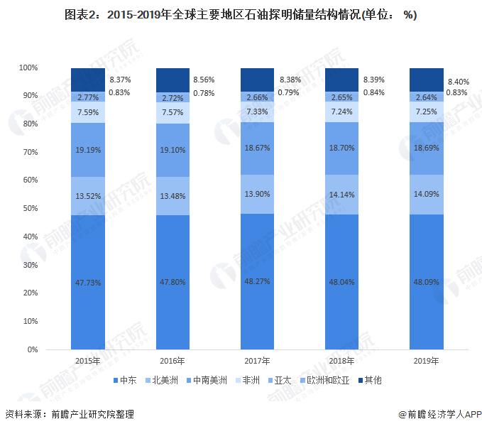 图表2:2015-2019年全球主要地区石油探明储量结构情况(单位: %)