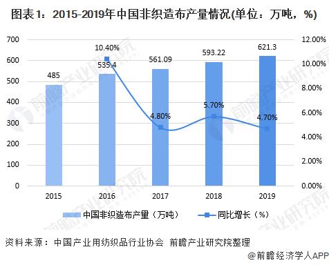 图表1:2015-2019年中国非织造布产量情况(单位:万吨,%)
