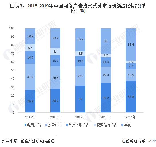 图表3:2015-2019年中国网络广告按形式分市场份额占比情况(单位:%)