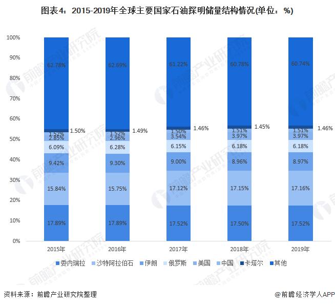 图表4:2015-2019年全球主要国家石油探明储量结构情况(单位:%)