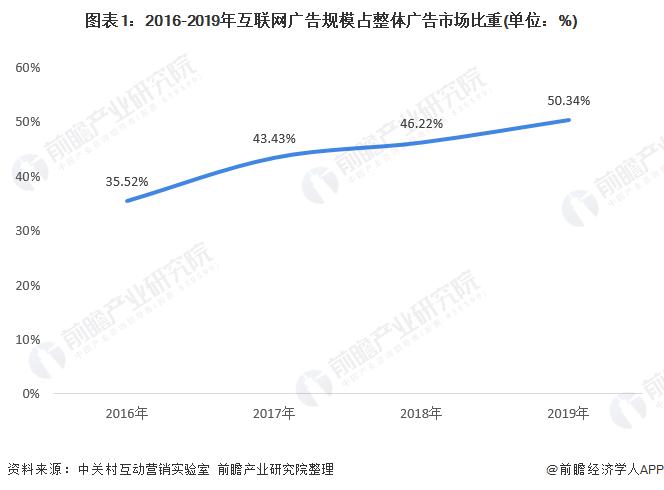 图表1:2016-2019年互联网广告规模占整体广告市场比重(单位:%)