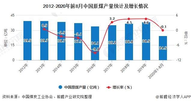 2012-2020年前8月中国原煤产量统计及增长情况