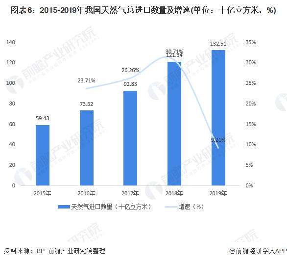 图表6:2015-2019年我国天然气总进口数量及增速(单位:十亿立方米,%)