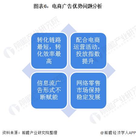 图表6:电商广告优势问题分析