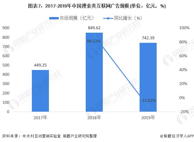 图表7:2017-2019年中国搜索类互联网广告规模(单位:亿元,%)
