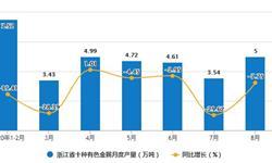 2020年1-8月浙江省十种<em>有色金属</em>产量及增长情况分析