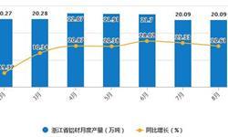 2020年1-8月浙江省<em>铝</em><em>材</em>产量及增长情况