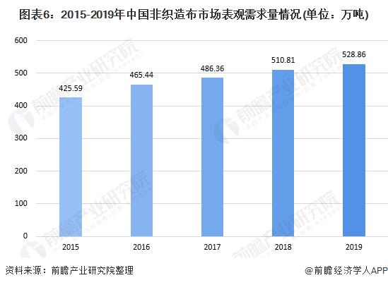 图表6:2015-2019年中国非织造布市场表观需求量情况(单位:万吨)