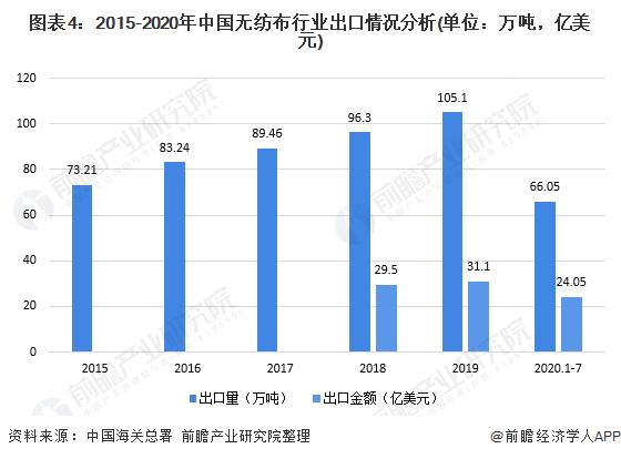 图表4:2015-2020年中国无纺布行业出口情况分析(单位:万吨,亿美元)