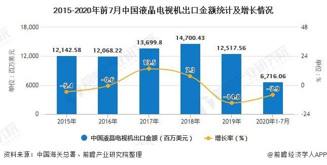 2015-2020年前7月中国液晶电视机出口金额统计及增长情况