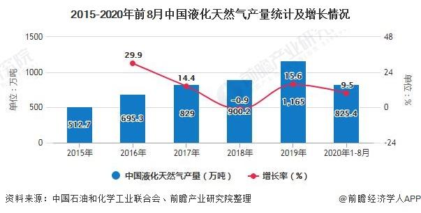 2015-2020年前8月中国液化天然气产量统计及增长情况