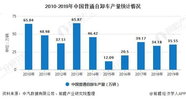 2010-2019年中国普通自卸车产量统计情况