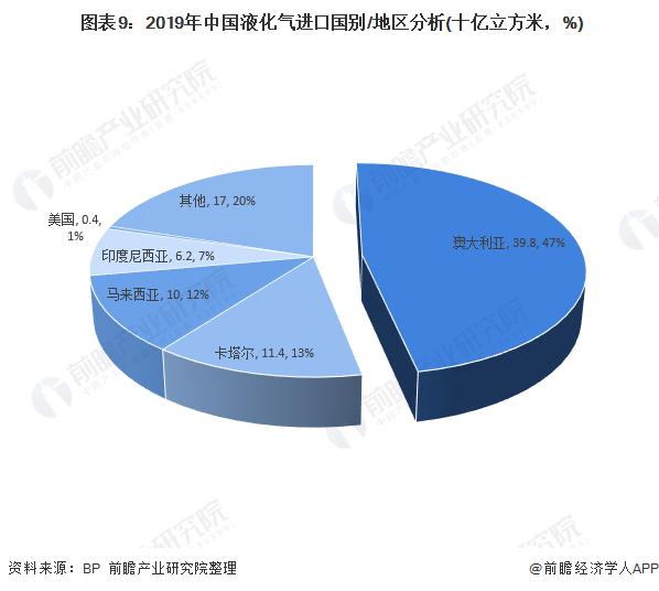 图表9:2019年中国液化气进口国别/地区分析(十亿立方米,%)