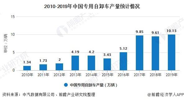 2010-2019年中国专用自卸车产量统计情况