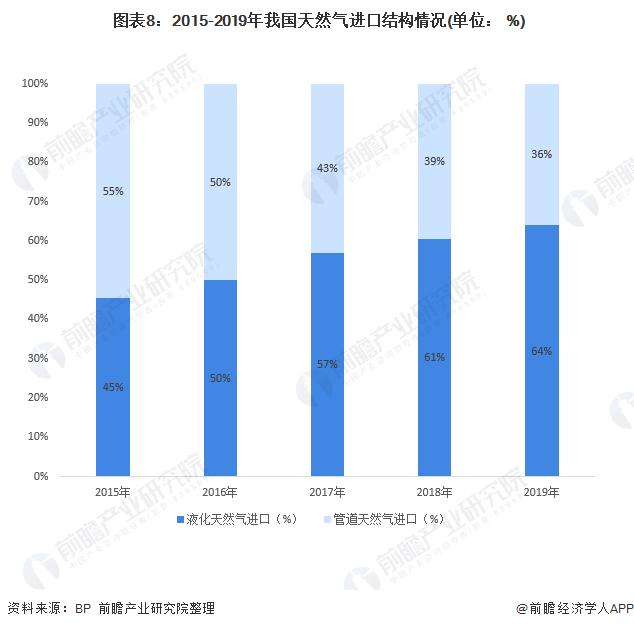 图表8:2015-2019年我国天然气进口结构情况(单位: %)