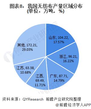 图表8:我国无纺布产量区域分布(单位:万吨,%)