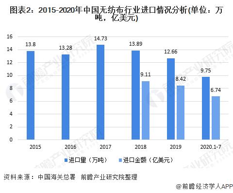 图表2:2015-2020年中国无纺布行业进口情况分析(单位:万吨,亿美元)