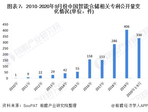 图表7:2010-2020年9月份中国智能仓储相关<font class=