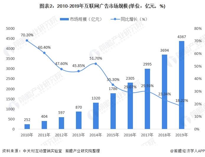 图表2:2010-2019年互联网广告市场规模(单位:亿元,%)
