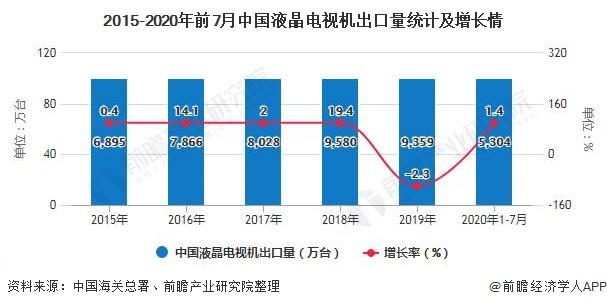 2015-2020年前7月中国液晶电视机出口量统计及增长情