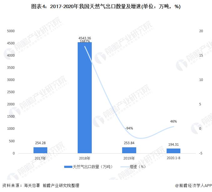 图表4:2017-2020年我国天然气出口数量及增速(单位:万吨,%)